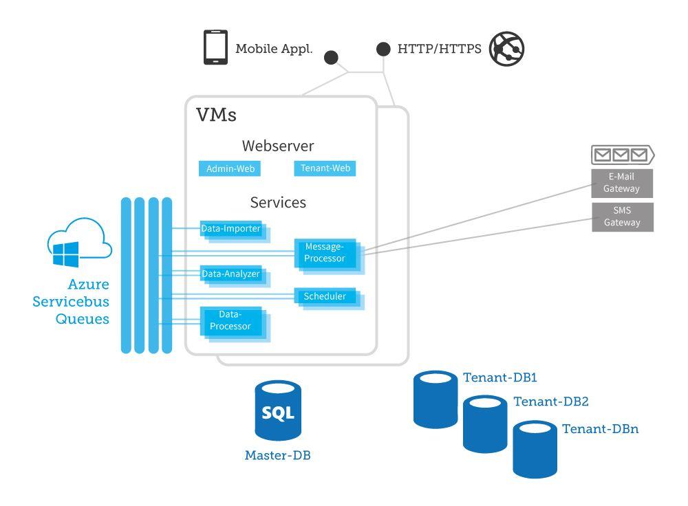 Alle Module der Plattform kommunizieren über den Service Bus von Azure.